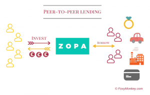 Peer-to-peer Lending Zopa Model
