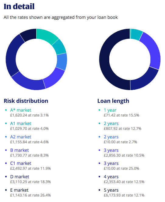 Risk distribution and loan length