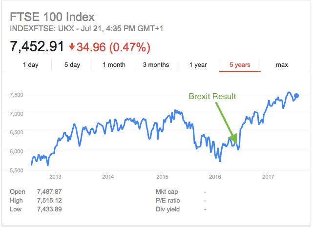 FTSE 100 Brexit