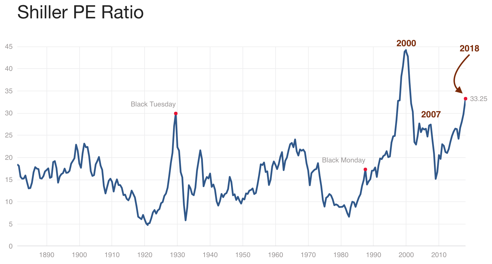 Shiller PE ratio 2018