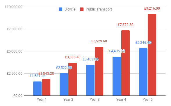 cycling-3-days-vs-public-transport