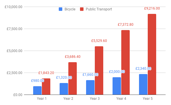 cycling-5-days-vs-public-transport