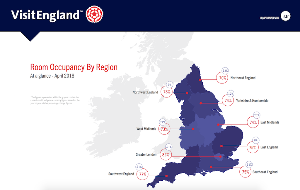 Hotel room occupancy by region - April 2018. Source: VisitEngland