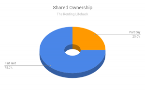 Shared Ownership - the cheapest way to rent