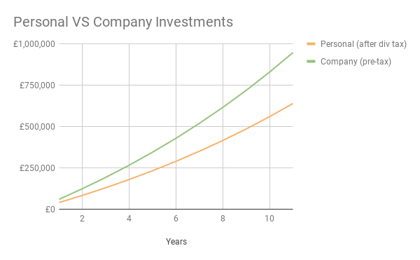 Personal vs Company Investments