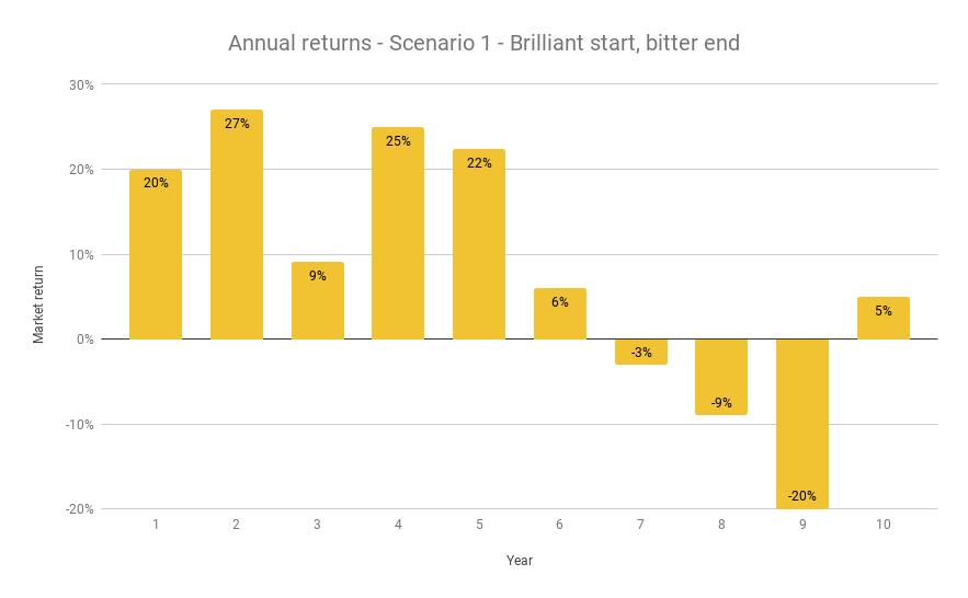 10 years, 7.2% annualised, Brilliant beginning, bitter ending
