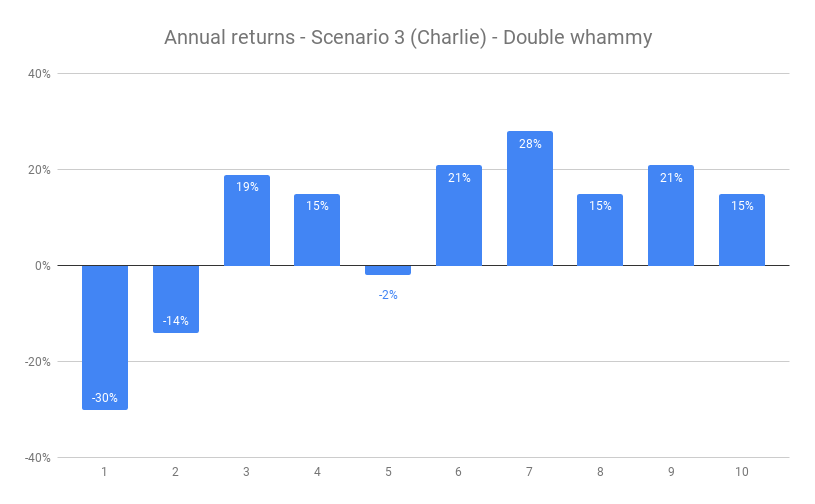 CHARLIE - 10 years, 7.2% annualised, Double Whammy start, b