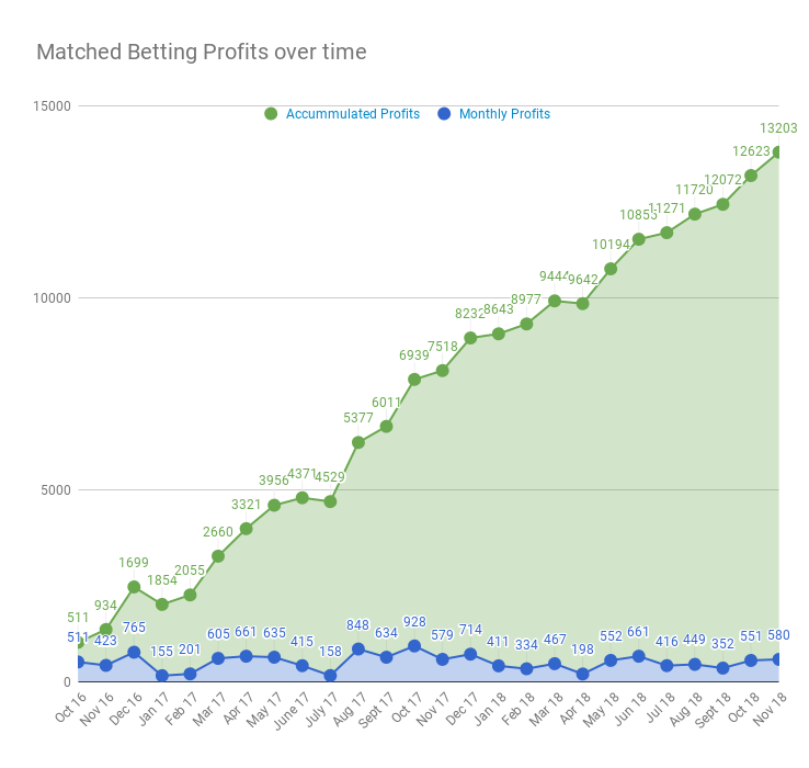 is matched betting worth it 2019