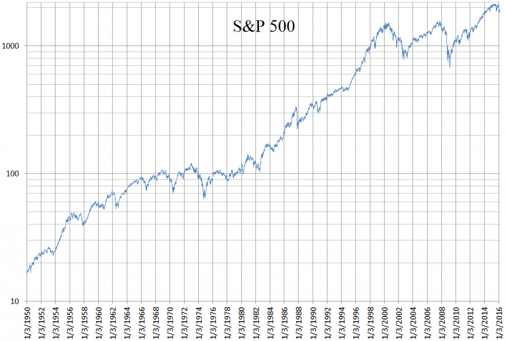 SP500 log chart - one of the best passive income investments
