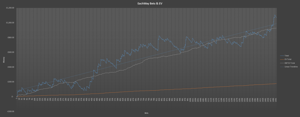 each way bets expected value