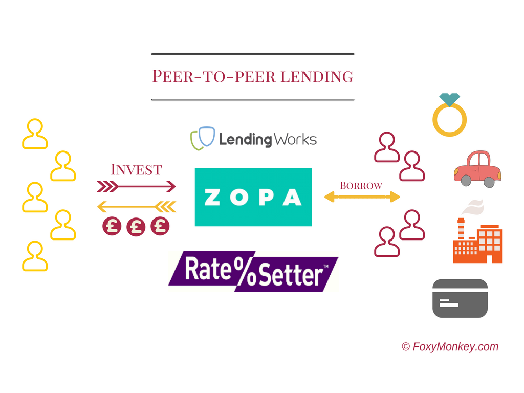 How peer-to-peer lending works. One of the best passive income investments
