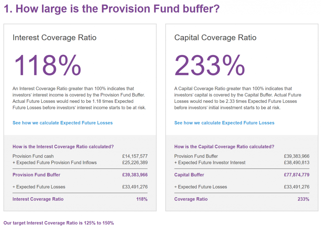 Ratesetter provision fund