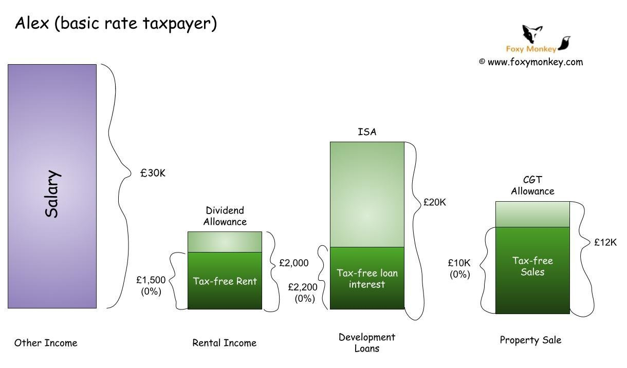 Alex investments - A basic rate taxpayer at Property Partner