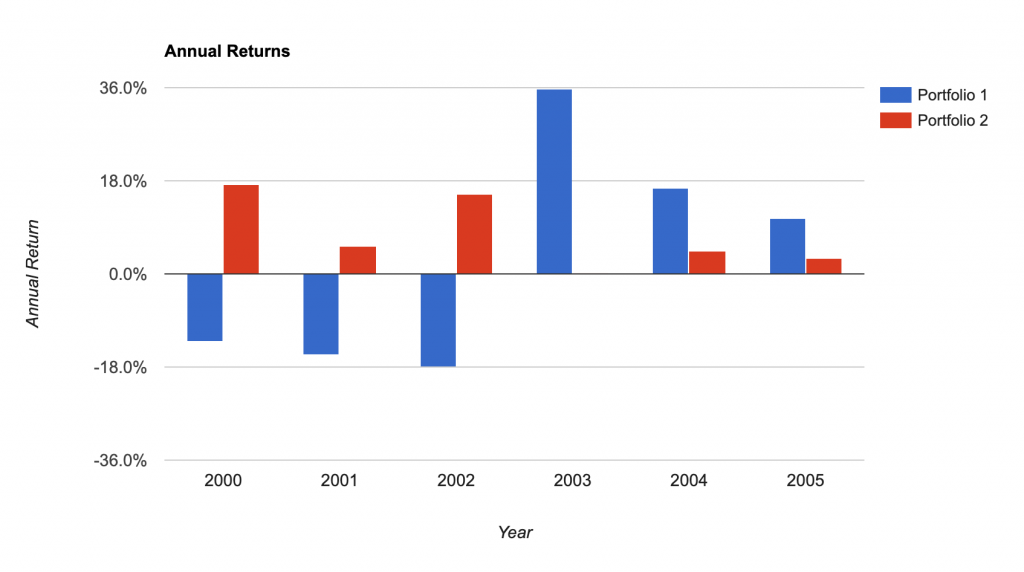 Annual returns 2000-2005, Stocks vs bonds