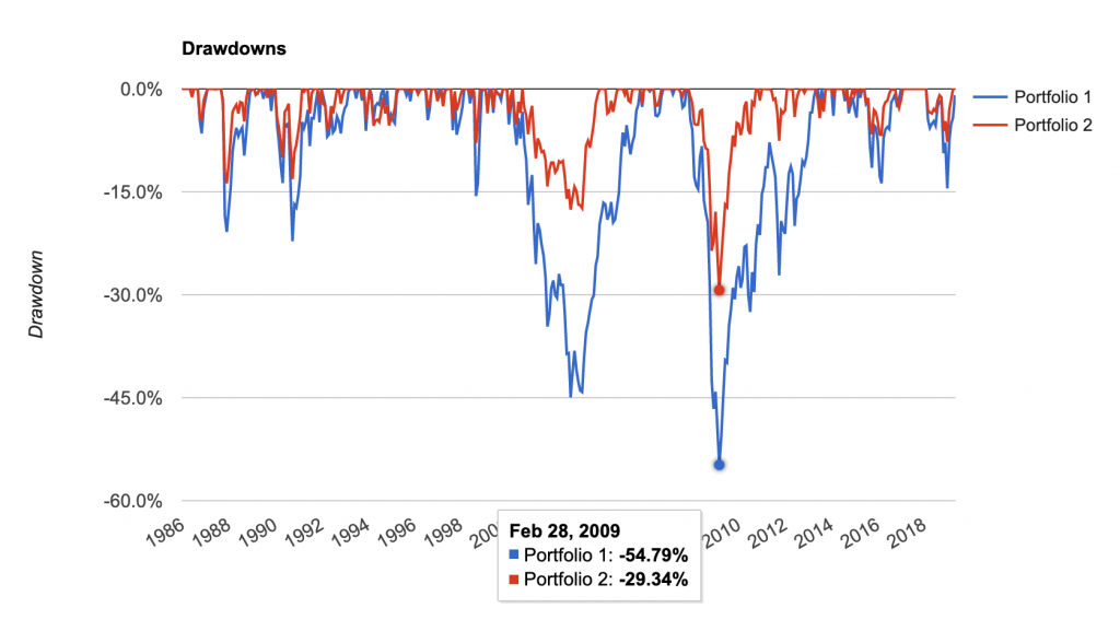 Portfolio drawdowns, 60/40 portfolio vs 100% bonds portfolio, 1986-2019