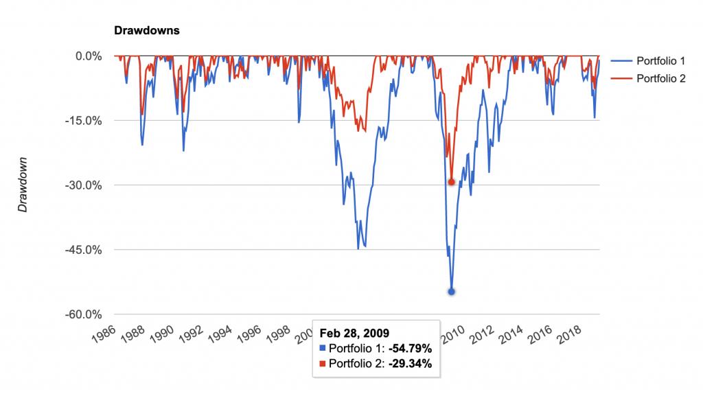 Portfolio drawdowns, 60/40 portfolio vs 100% bonds portfolio, 1986-2019