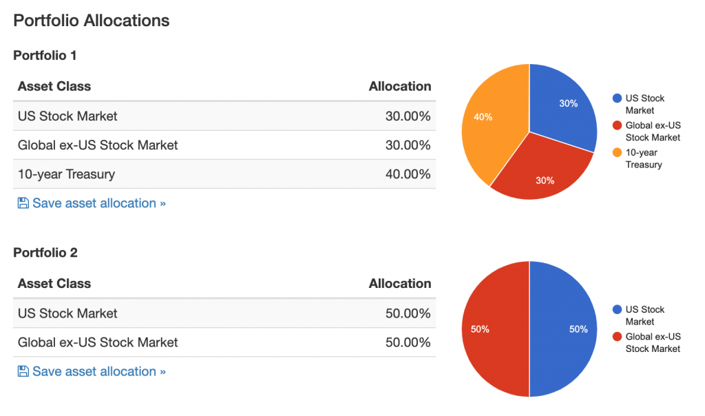 Portfolio Allocations Stocks 60 Bonds 40 vs Stocks 100