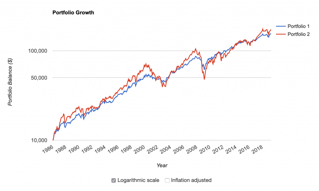 Portfolio growth - Stocks 60 Bonds 40 vs Stocks 100