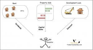 Investment Structure and Taxes at Property Partner