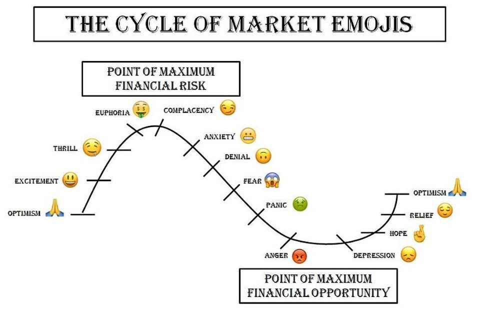 market-cycle-emotions investment tips