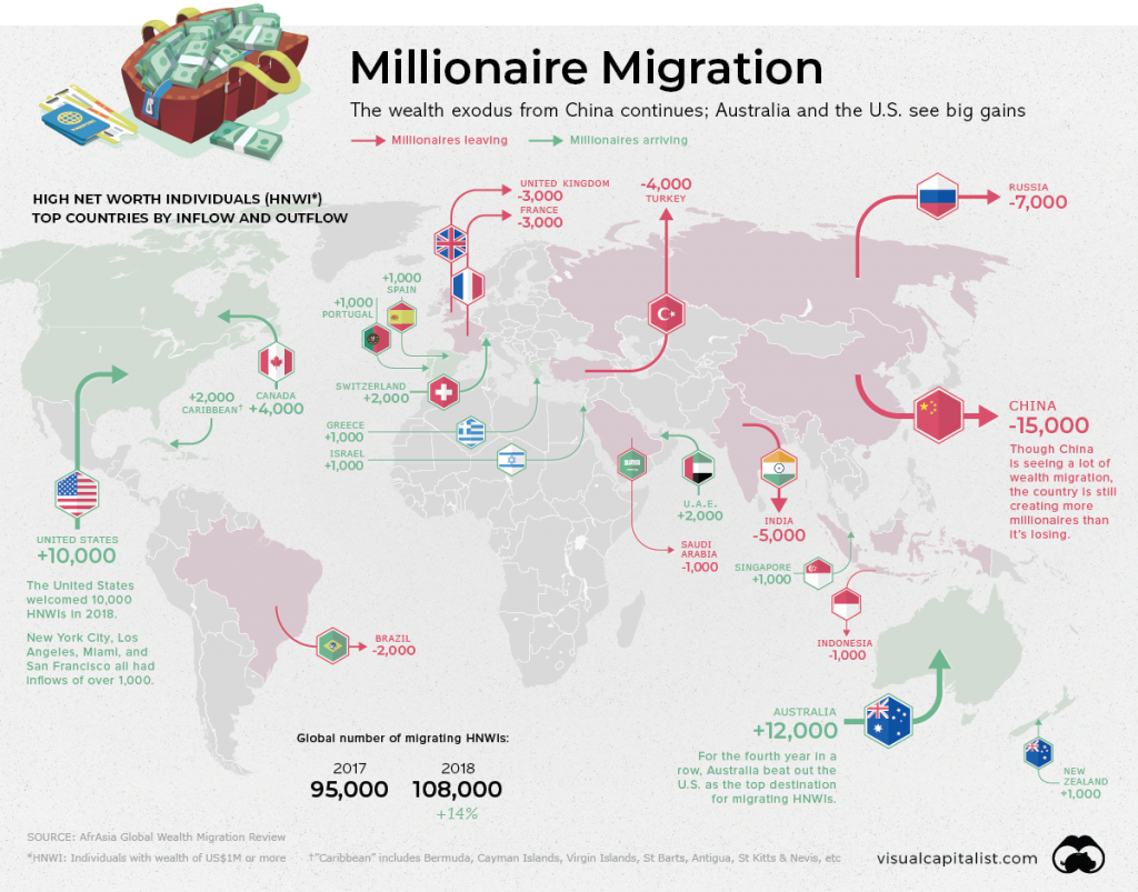 where millionaires migrate to