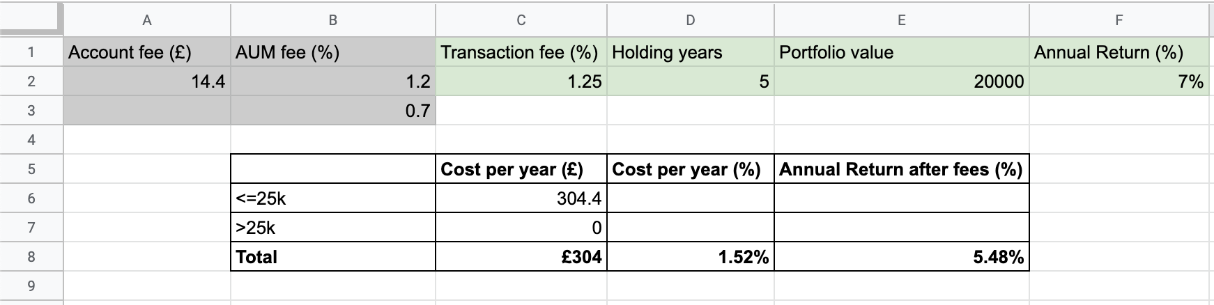 Property Partner fee calculator in Excel