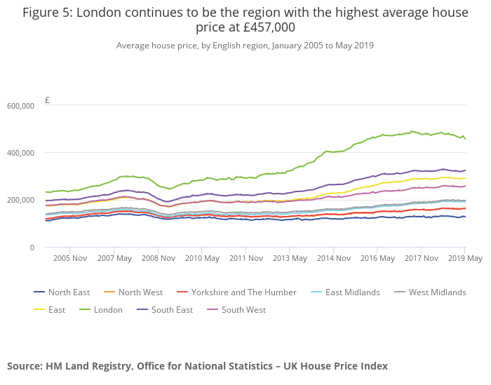 Average house price, by English region, Jan 2005 to May 2019. ONS house price index