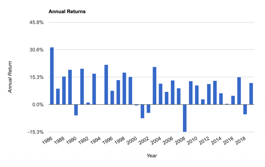 Market returns 60-40 stocks bonds to today. Investing money at once will produce better results than investing over time.