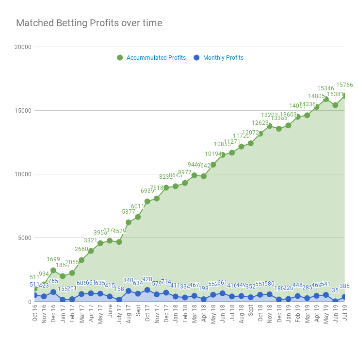Matched betting income for the past 3 years