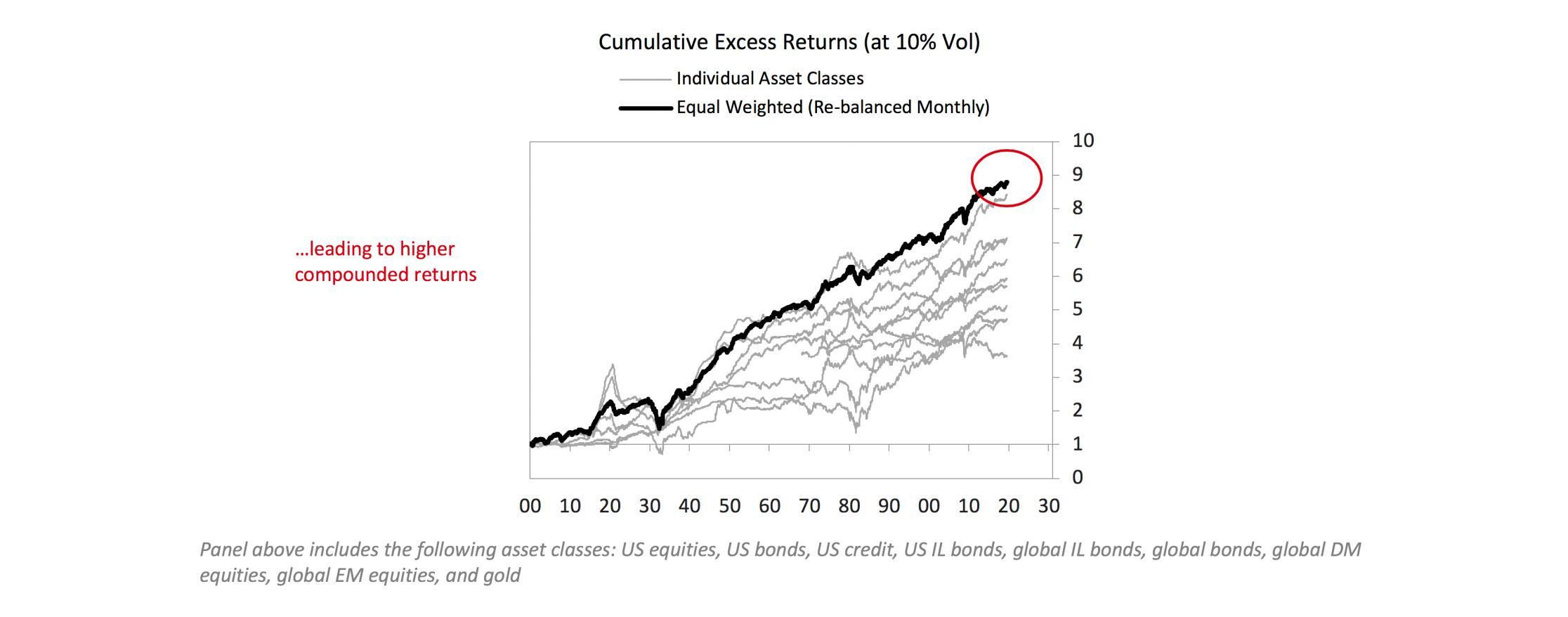 Diversification between asset classes