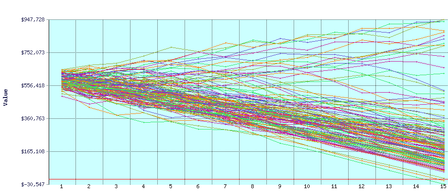FIRECalc graph - investing a lump sum over all 15 years of US history
