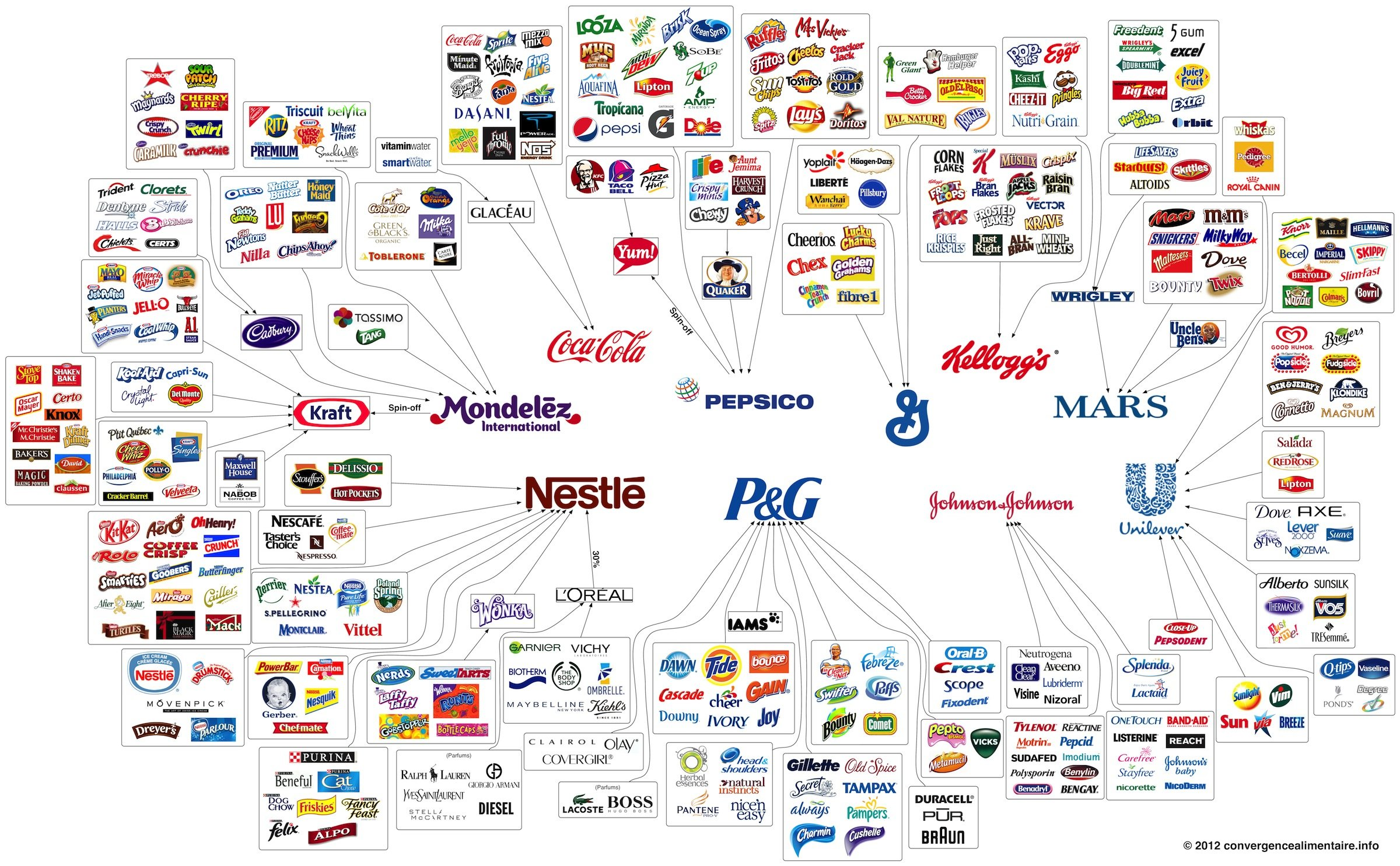 Consumer staples products