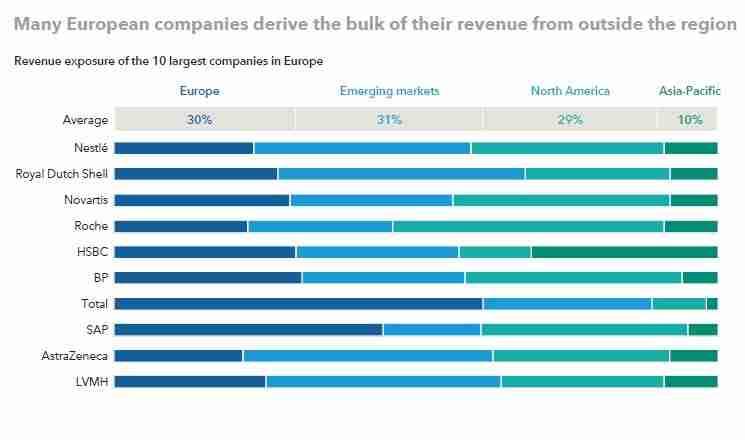 revenue breakdown of the top 10 European companies