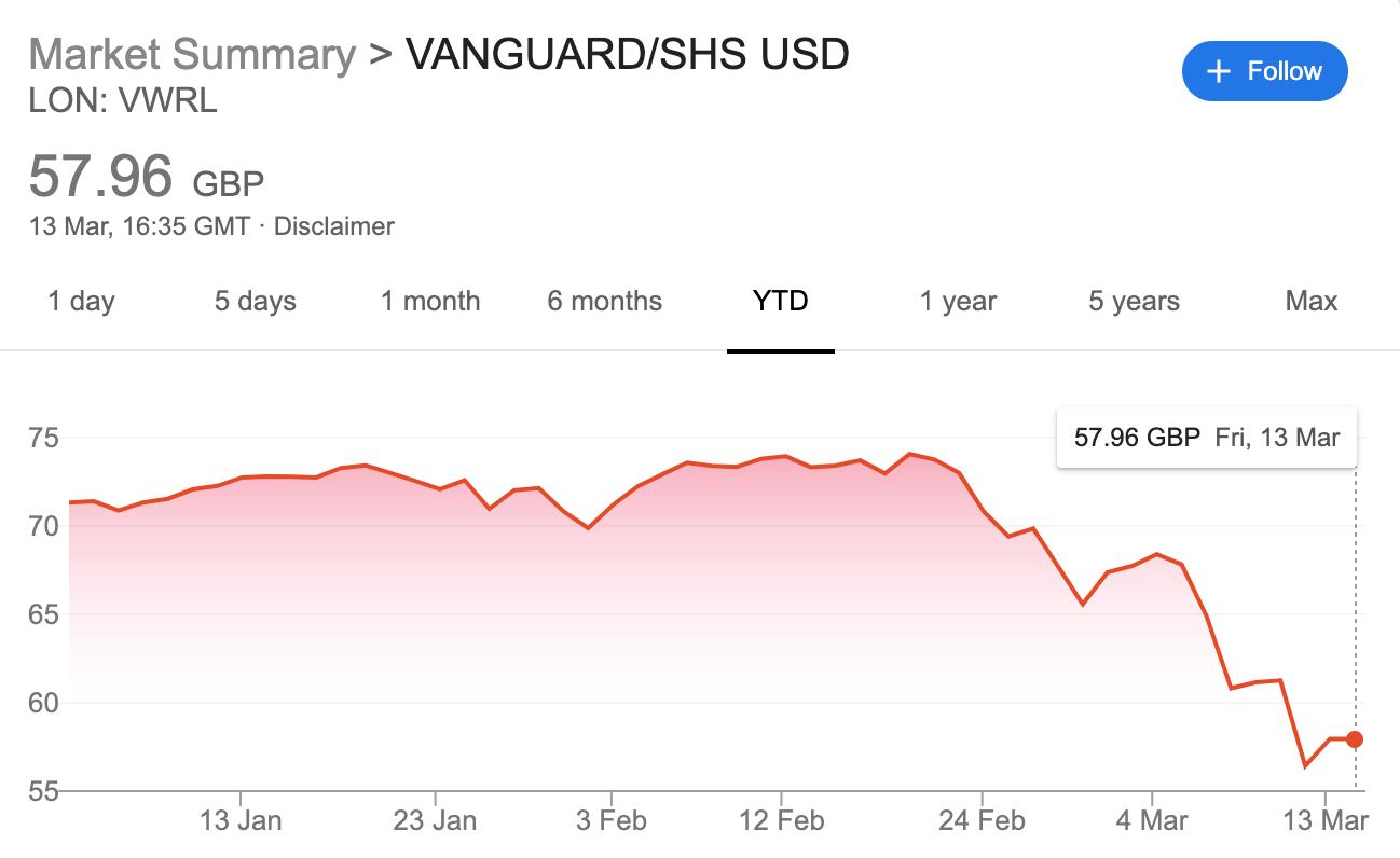 Vanguard world etf - VWRL down 23% in 2020