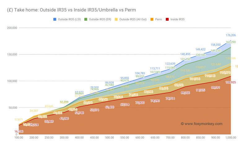 Take-home comparisons: inside vs outside IR35 vs perm