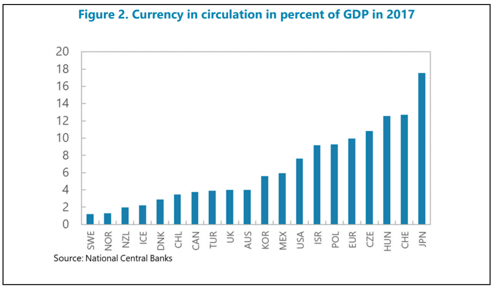 currency in circulation in percent of GDB