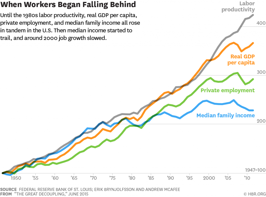 productivity_wages_jobs