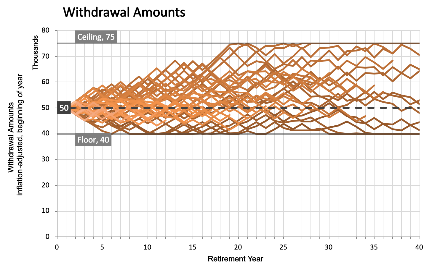 withdrawal amounts on a 5% flexible withdrawal rule