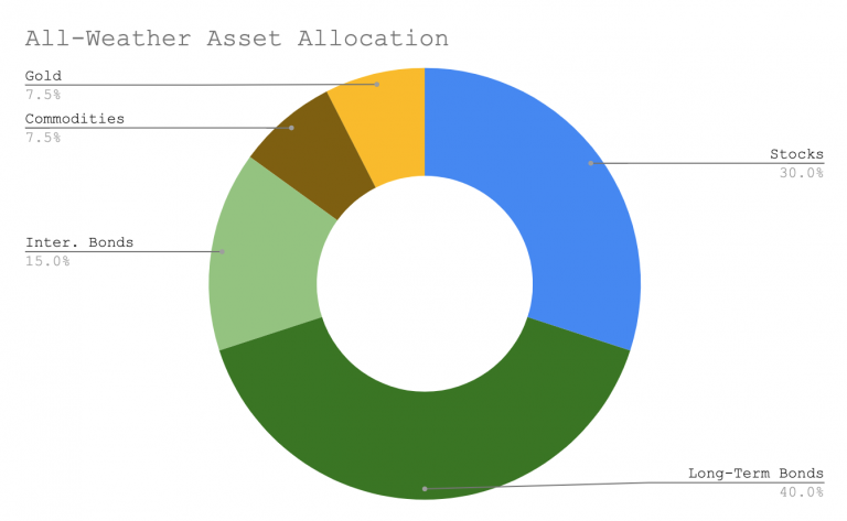all-weather-asset-allocation-portfolio