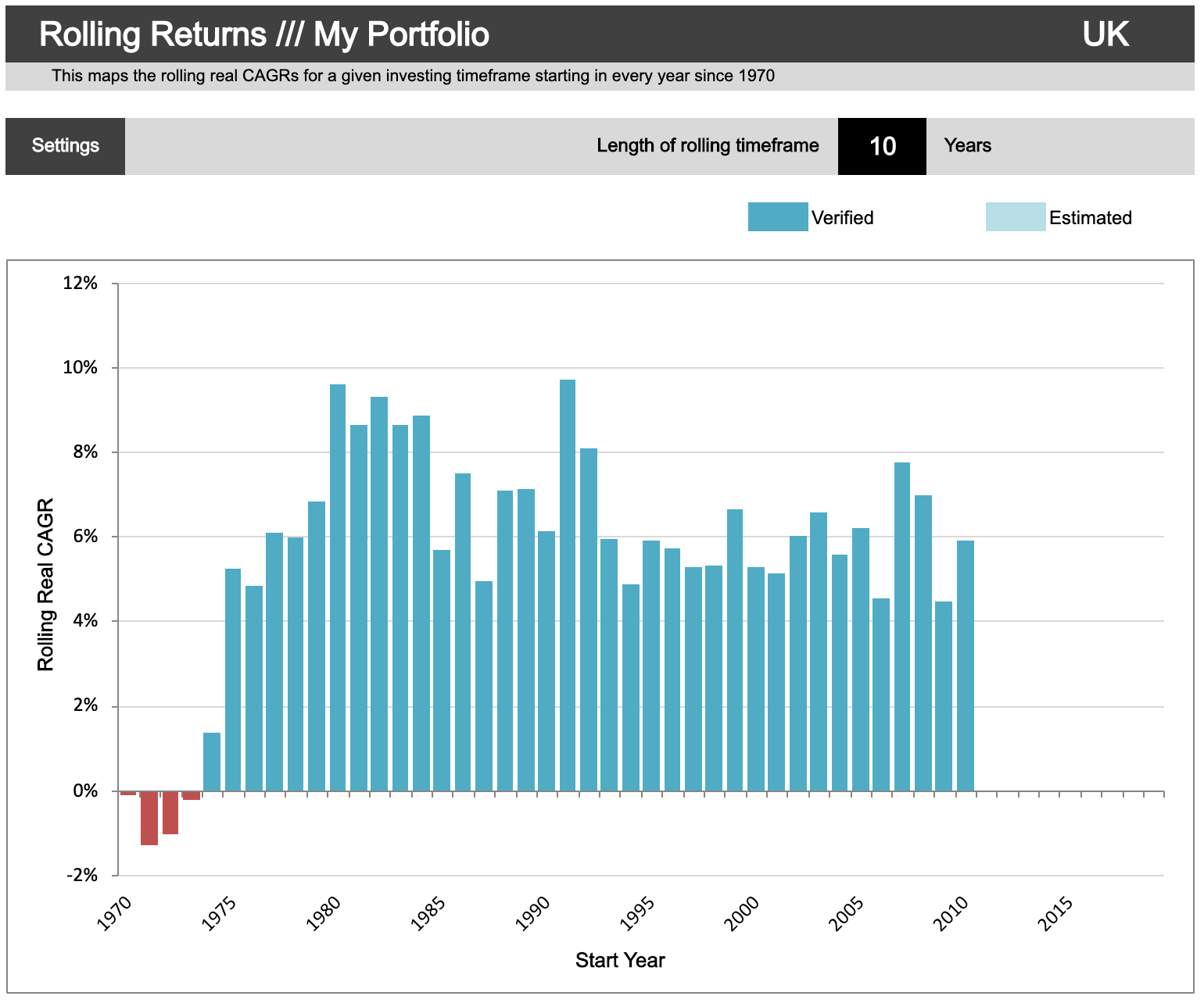 rolling 10-year returns all-weather portfolio for a UK investor