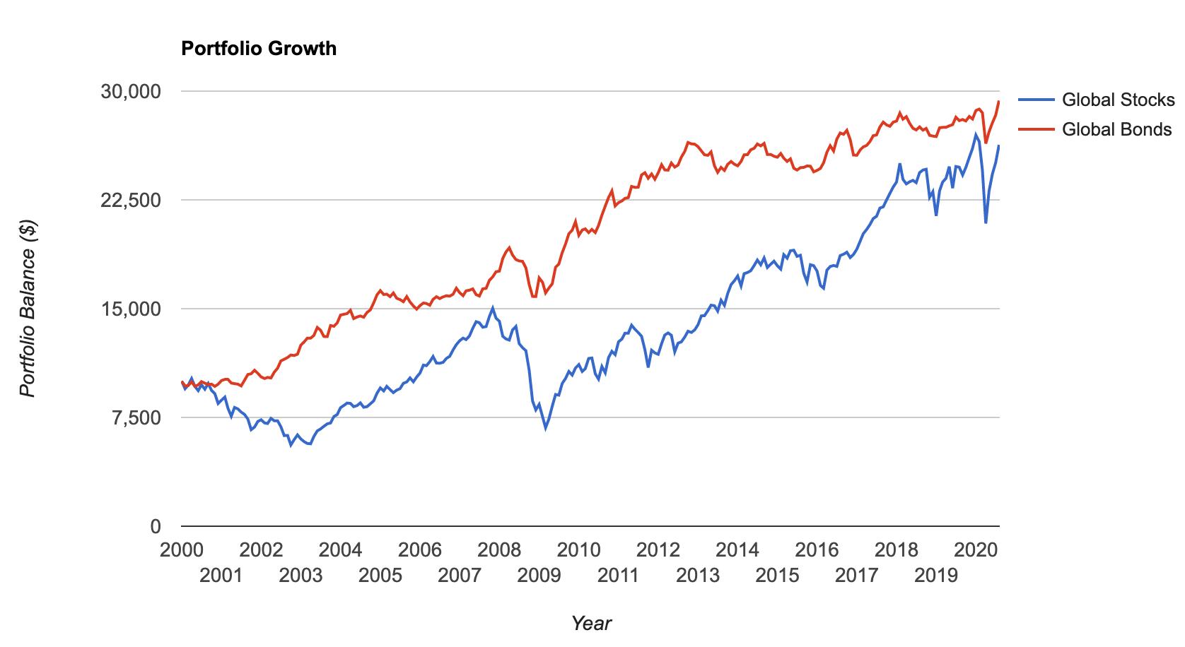 Bonds vs Stocks, 2000-2020