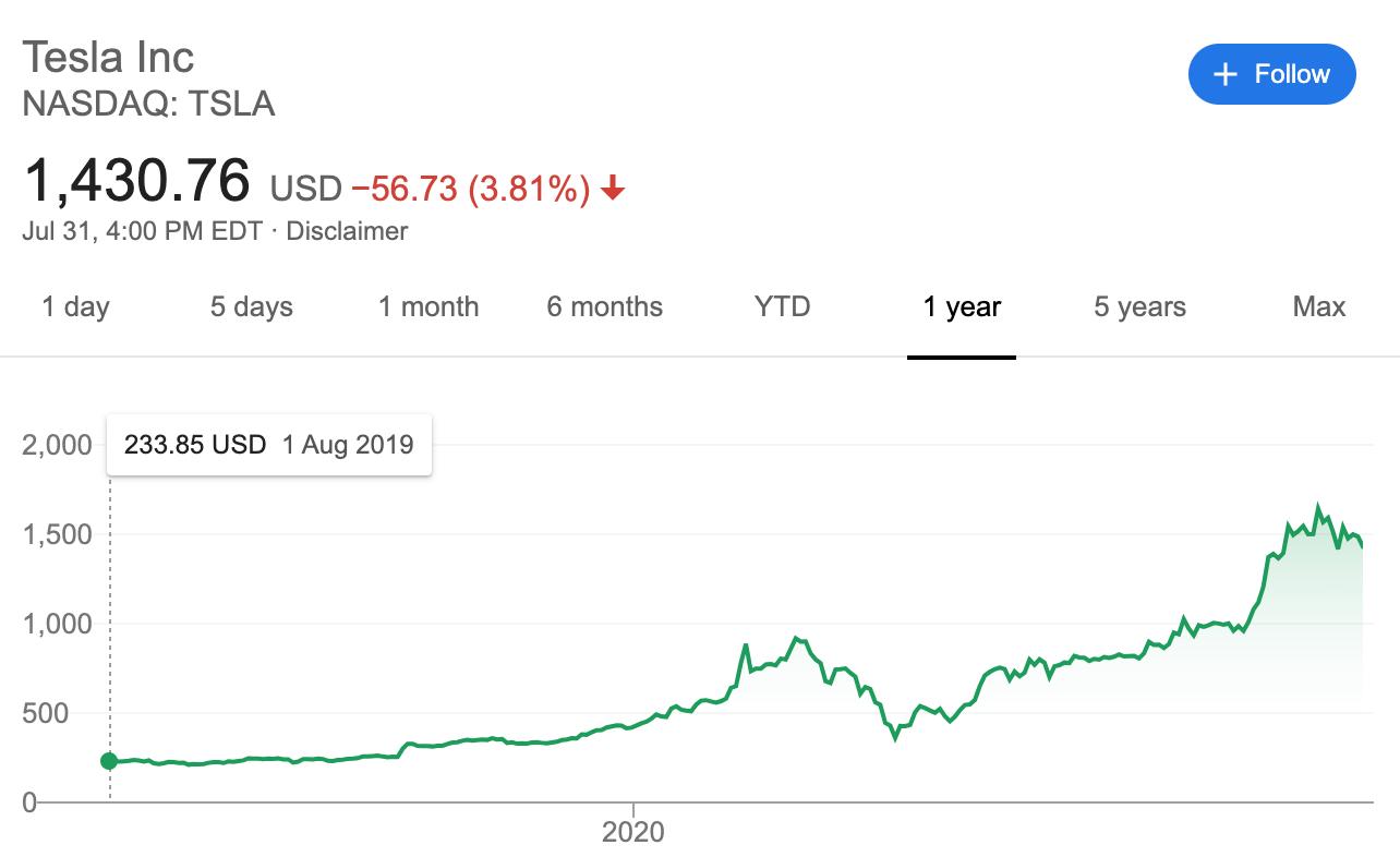tesla 1 year stock price july 2020