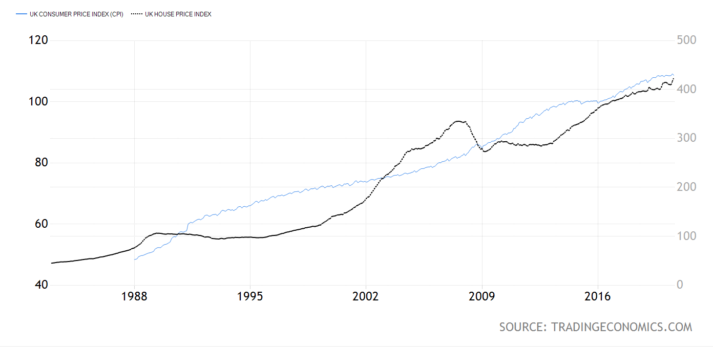CPI-vs-housing-index-uk