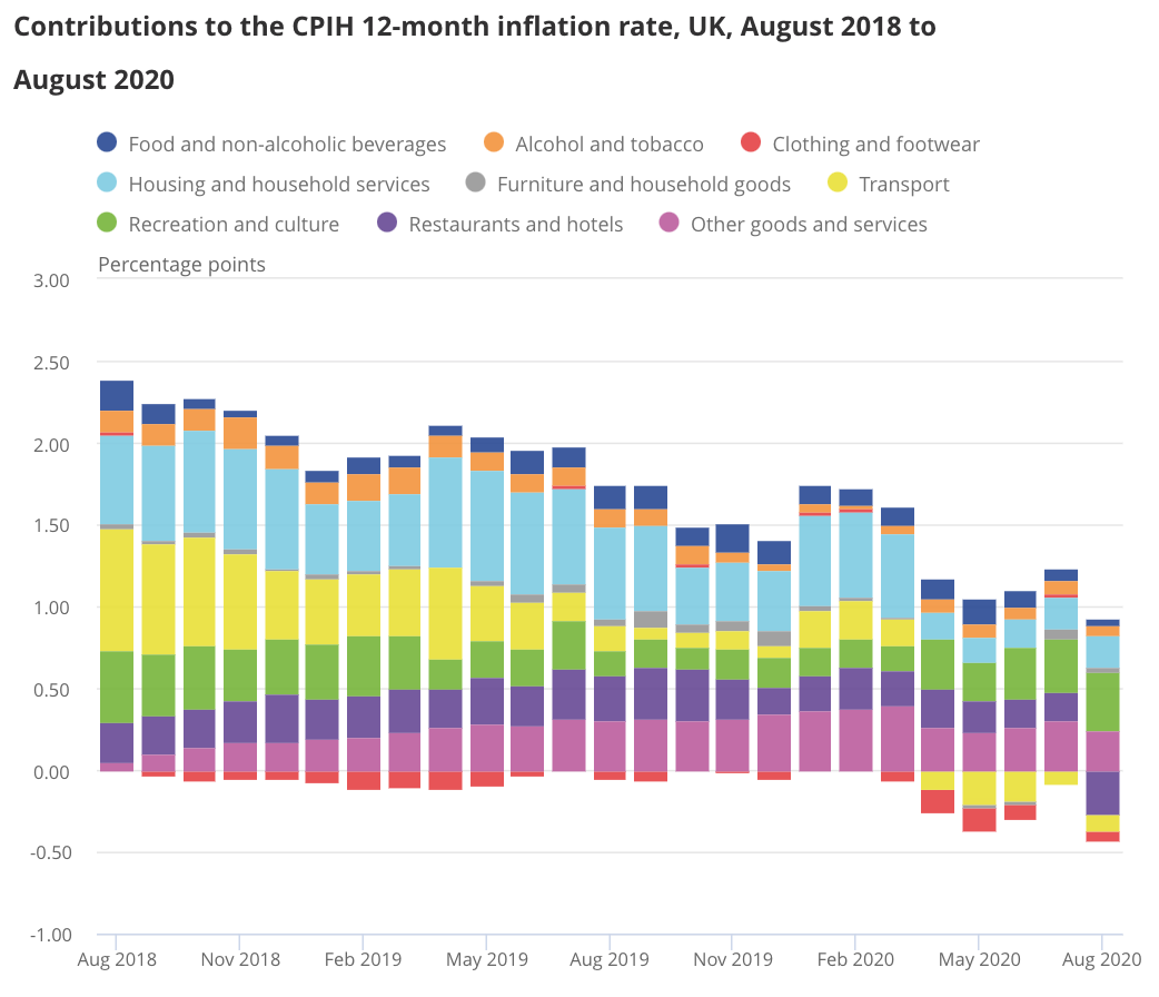 Contributions to CPIH inflation rate 2018-2020