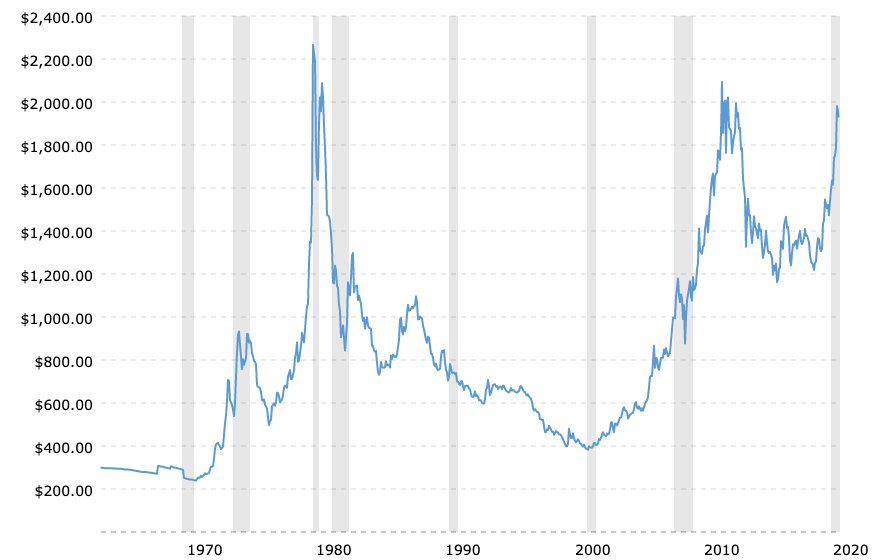 historical gold prices 1970-2021