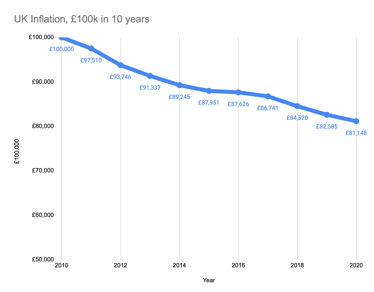 real value of £100,000 2010-2020