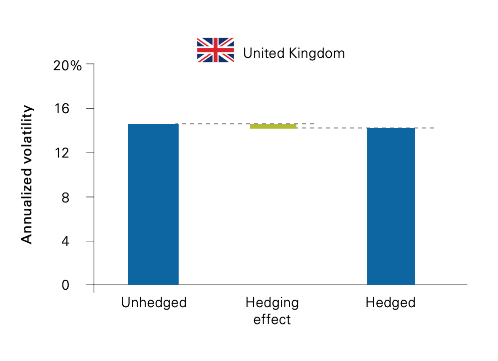 hedging the foreign currency risk in stocks