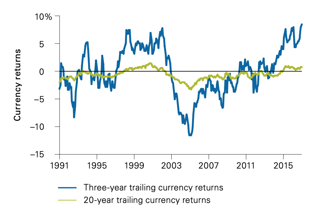 Foreign currency returns when investing over 20 years -  USD investor