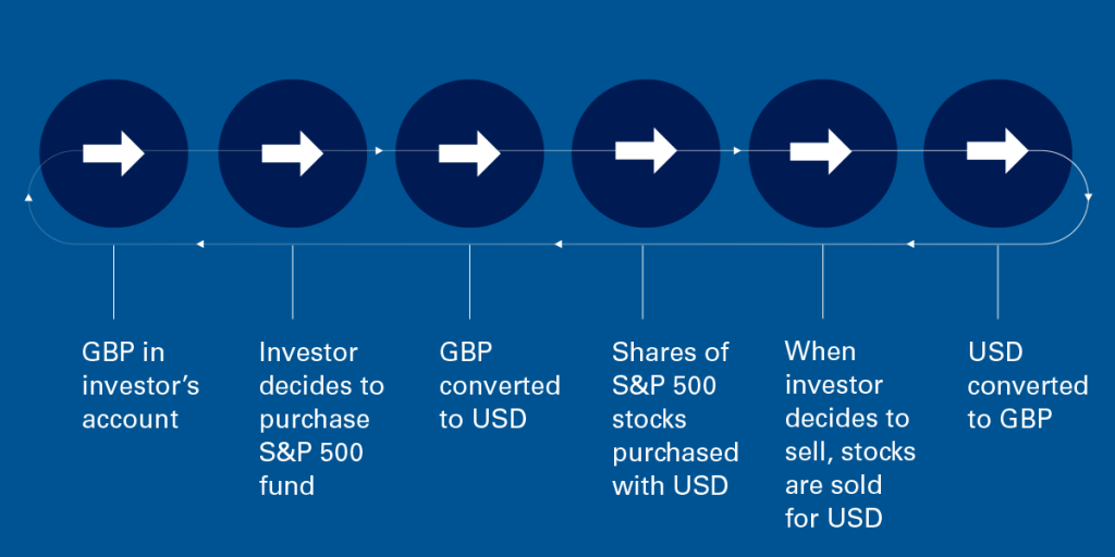how foreign currency works when investing in S&P 500