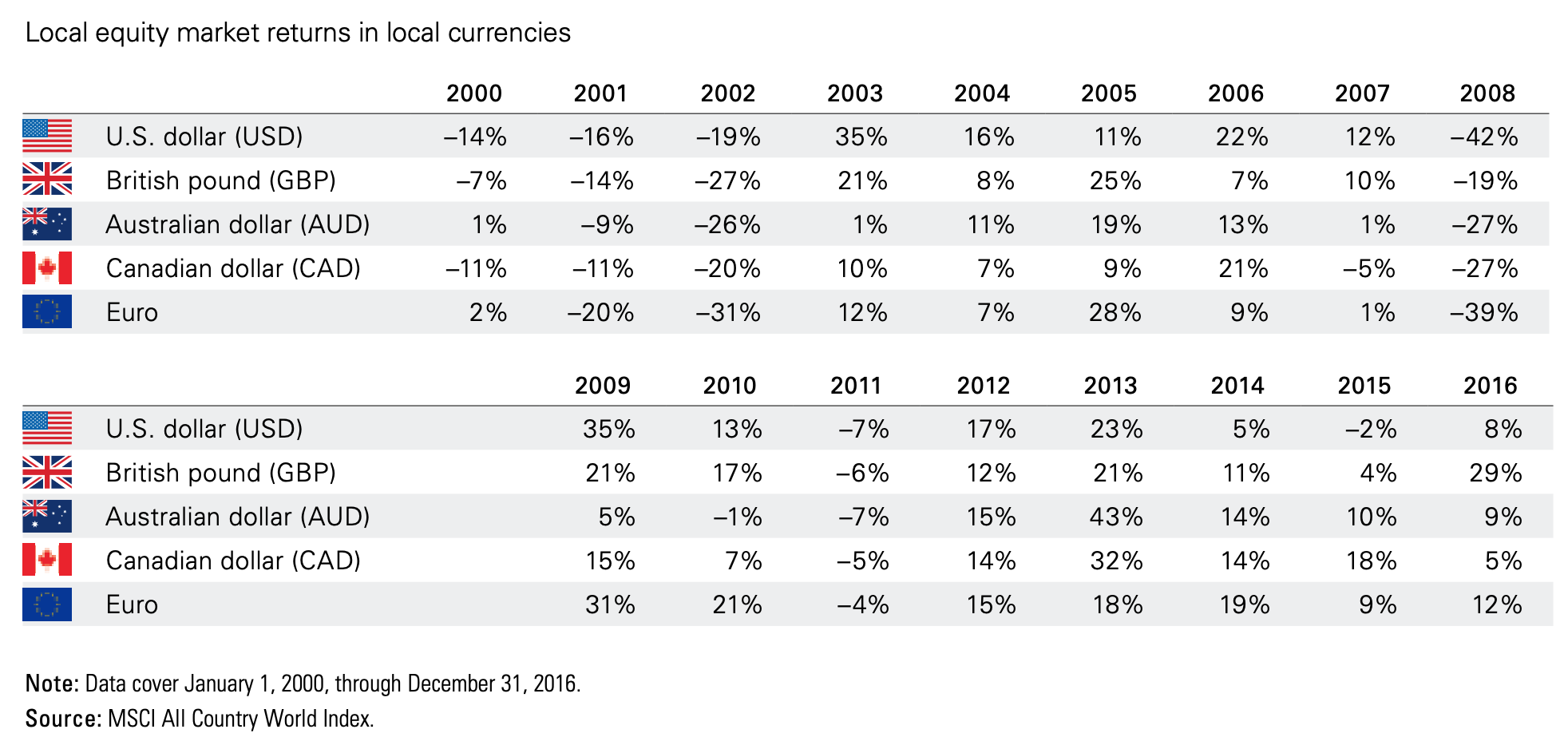 All Country world returns in local currencies